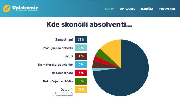 Zdroj: https://www.uplatnenie.sk