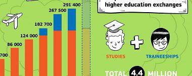30 rokov programu Erasmus